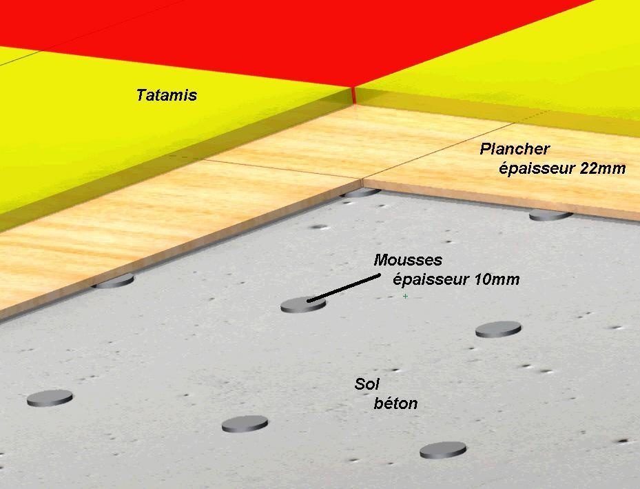 La structure du sol